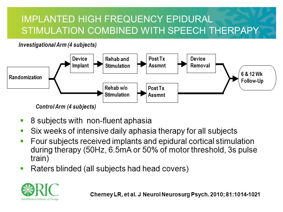 IMPLANTED HIGH FREQUENCY EPIDURAL STIMULATION COMBINED WITH SPEECH THERPAPY  8 subjects with non-fluent aphasia  Six weeks of intensive daily aphasia therapy for all subjects  Four subjects received implants and epidural cortical stimulation during therapy (50Hz, 6.5mA or 50% of motor threshold, 3s pulse train)  Raters blinded (all subjects had head covers) Randomization Control Arm (4 subjects) Investigational Arm (4 subjects) Device Implant Rehab w/o Stimulation 6 & 12 Wk Follow-Up Post Tx Assmnt Device Removal Post Tx Assmnt Rehab and Stimulation Cherney LR, et al.