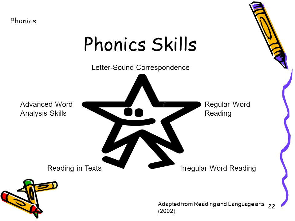 22 Phonics Skills Letter-Sound Correspondence Irregular Word Reading Reading in Texts Regular Word Reading Advanced Word Analysis Skills Adapted from Reading and Language arts (2002) Phonics
