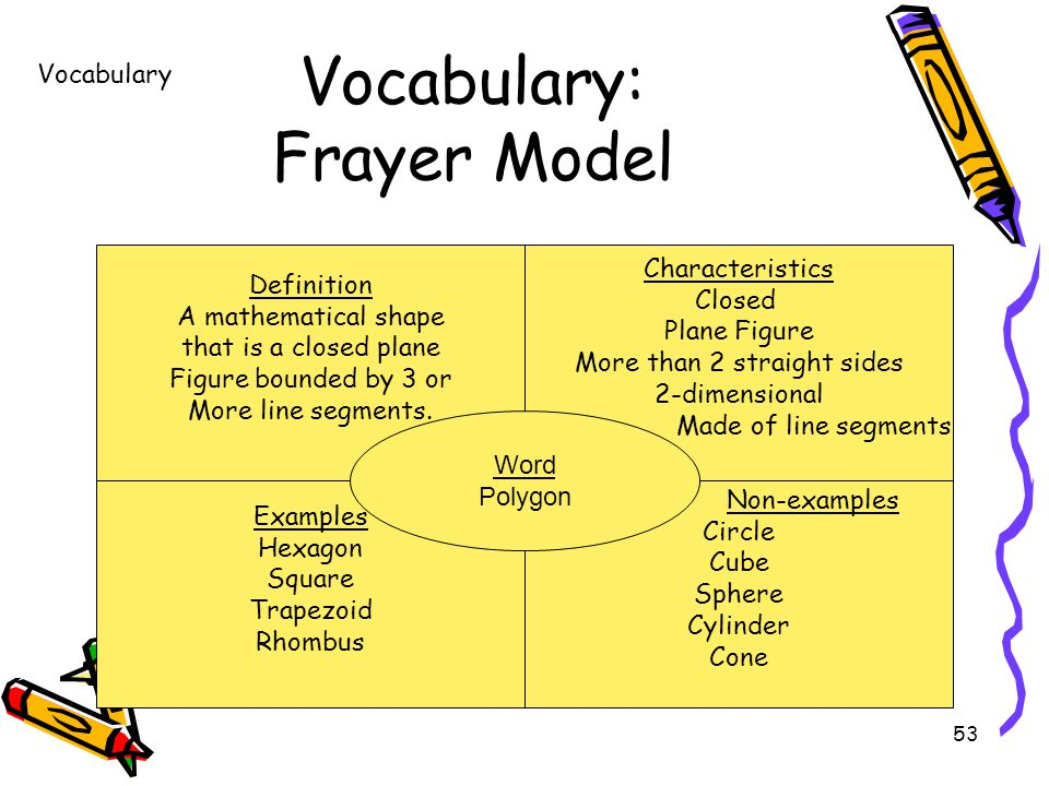 53 Vocabulary: Frayer Model Word Definition A mathematical shape that is a closed plane Figure bounded by 3 or More line segments.
