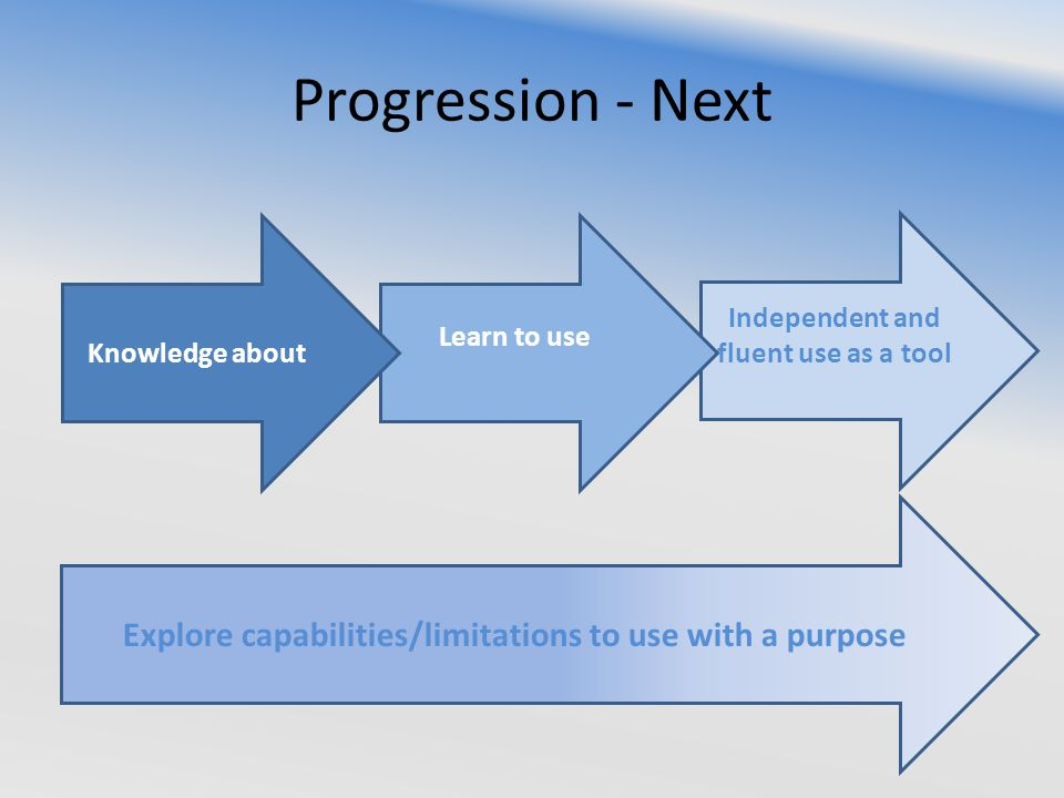 Progression - Next Independent and fluent use as a tool Learn to use Knowledge about Explore capabilities/limitations to use with a purpose