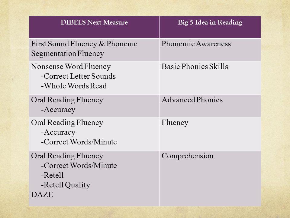 DIBELS Next MeasureBig 5 Idea in Reading First Sound Fluency & Phoneme Segmentation Fluency Phonemic Awareness Nonsense Word Fluency -Correct Letter Sounds -Whole Words Read Basic Phonics Skills Oral Reading Fluency -Accuracy Advanced Phonics Oral Reading Fluency -Accuracy -Correct Words/Minute Fluency Oral Reading Fluency -Correct Words/Minute -Retell -Retell Quality DAZE Comprehension