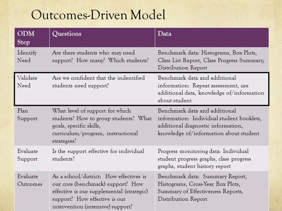 Outcomes-Driven Model ODM Step QuestionsData Identify Need Are there students who may need support.