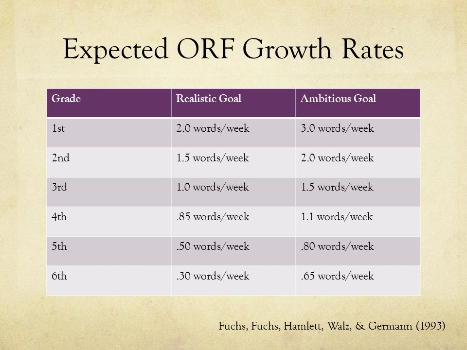 Expected ORF Growth Rates GradeRealistic GoalAmbitious Goal 1st2.0 words/week3.0 words/week 2nd1.5 words/week2.0 words/week 3rd1.0 words/week1.5 words/week 4th.85 words/week1.1 words/week 5th.50 words/week.80 words/week 6th.30 words/week.65 words/week Fuchs, Fuchs, Hamlett, Walz, & Germann (1993)