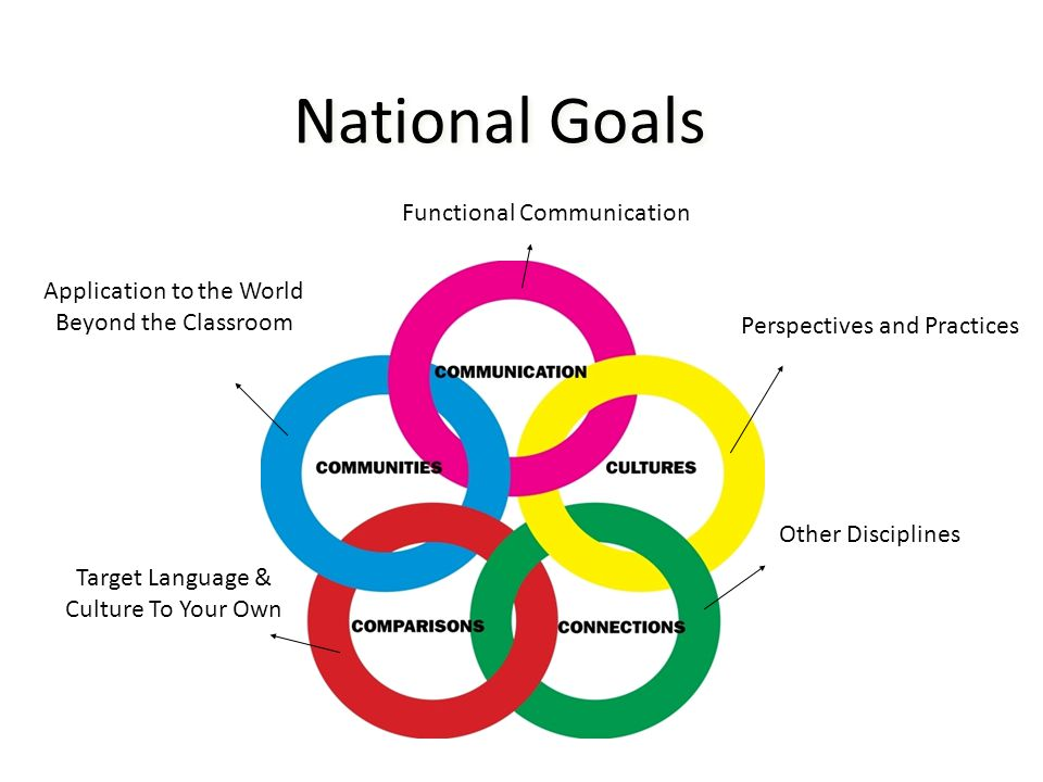 Functional Communication Perspectives and Practices Other Disciplines Target Language & Culture To Your Own Application to the World Beyond the Classroom National Goals