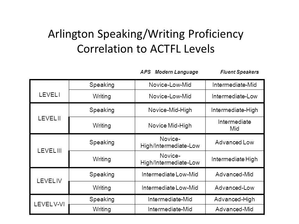 Arlington Speaking/Writing Proficiency Correlation to ACTFL Levels APS Modern Language Fluent Speakers LEVEL I SpeakingNovice-Low-MidIntermediate-Mid WritingNovice-Low-MidIntermediate-Low LEVEL II SpeakingNovice-Mid-HighIntermediate-High WritingNovice Mid-High Intermediate Mid LEVEL III Speaking Novice- High/Intermediate-Low Advanced Low Writing Novice- High/Intermediate-Low Intermediate High LEVEL IV SpeakingIntermediate Low-MidAdvanced-Mid WritingIntermediate Low-MidAdvanced-Low LEVEL V-VI SpeakingIntermediate-MidAdvanced-High WritingIntermediate-MidAdvanced-Mid