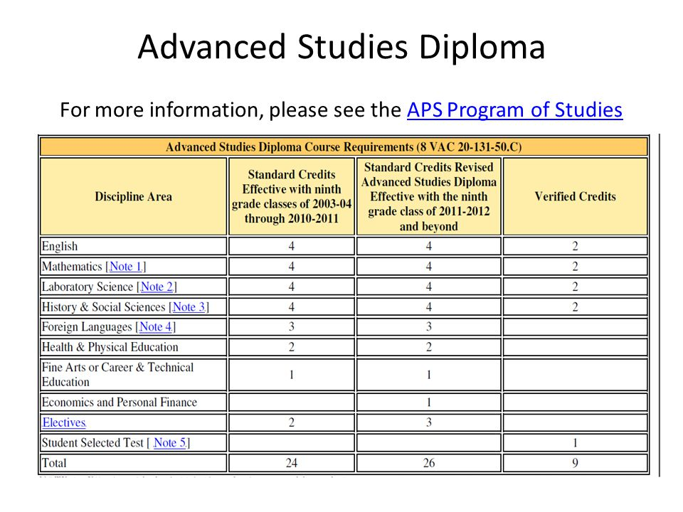 Advanced Studies Diploma For more information, please see the APS Program of StudiesAPS Program of Studies