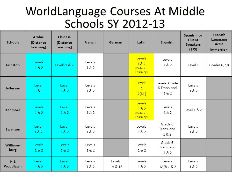 WorldLanguage Courses At Middle Schools SY 2012-13 Schools Arabic (Distance Learning) Chinese (Distance Learning) FrenchGermanLatinSpanish Spanish for Fluent Speakers (SFS) Spanish Language Arts/ Immersion Gunston Levels 1 & 2 Levels 1 & 2 Levels 1 & 2 Levels 1 & 2 (Distance Learning) Levels 1 & 2Level 1Grades 6,7,8 Jefferson Level 1 &2 Level 1 & 2 Levels 1 & 2 Levels 1 2(DL) Levels: Grade 6 Trans.