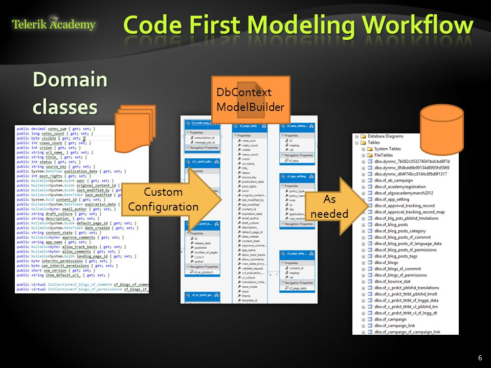 Domain classes 6 Custom Configuration DbContext ModelBuilder As needed