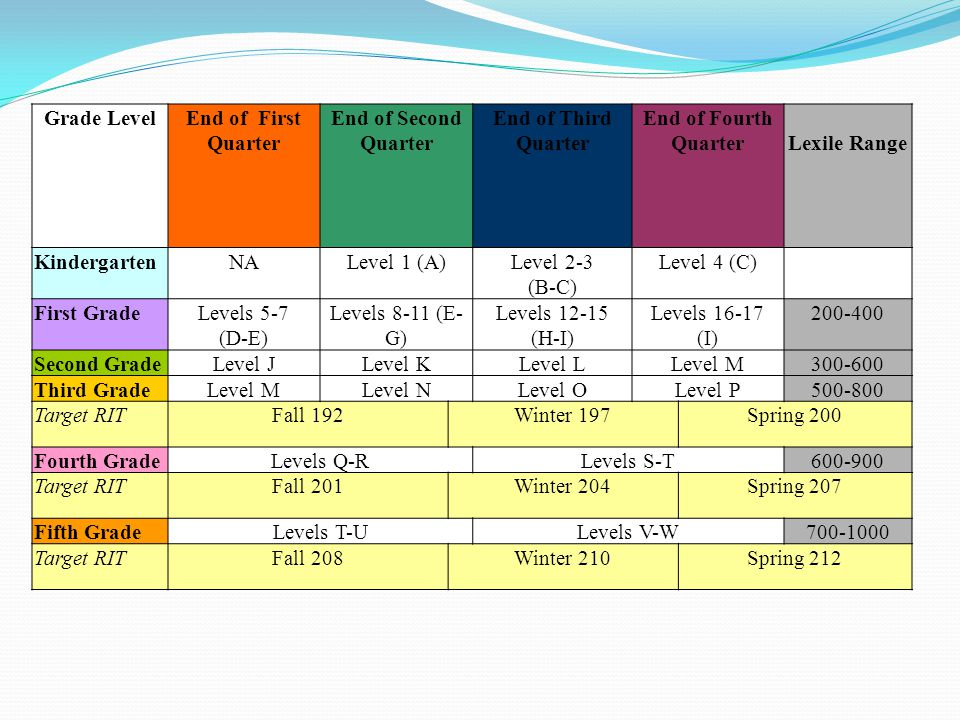 Grade LevelEnd of First Quarter End of Second Quarter End of Third Quarter End of Fourth QuarterLexile Range KindergartenNALevel 1 (A)Level 2-3 (B-C) Level 4 (C) First GradeLevels 5-7 (D-E) Levels 8-11 (E- G) Levels 12-15 (H-I) Levels 16-17 (I) 200-400 Second GradeLevel JLevel KLevel LLevel M300-600 Third GradeLevel MLevel NLevel OLevel P500-800 Target RITFall 192Winter 197Spring 200 Fourth GradeLevels Q-RLevels S-T600-900 Target RITFall 201Winter 204Spring 207 Fifth GradeLevels T-ULevels V-W700-1000 Target RITFall 208Winter 210Spring 212