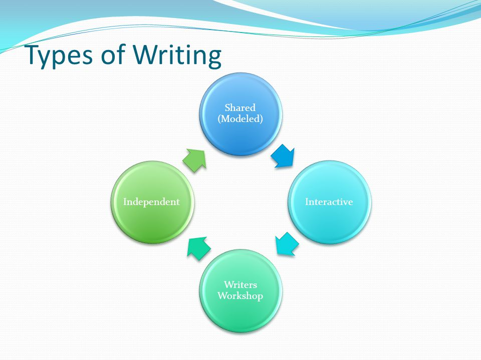 Types of Writing Shared (Modeled) Interactive Writers Workshop Independent