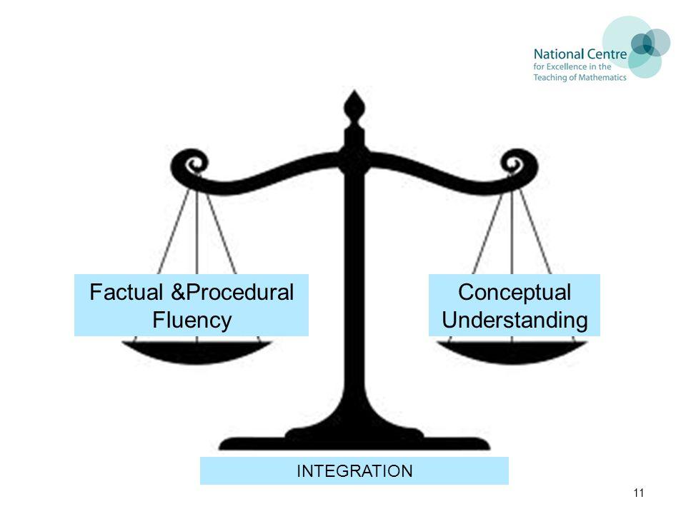 11 Factual &Procedural Fluency Conceptual Understanding INTEGRATION