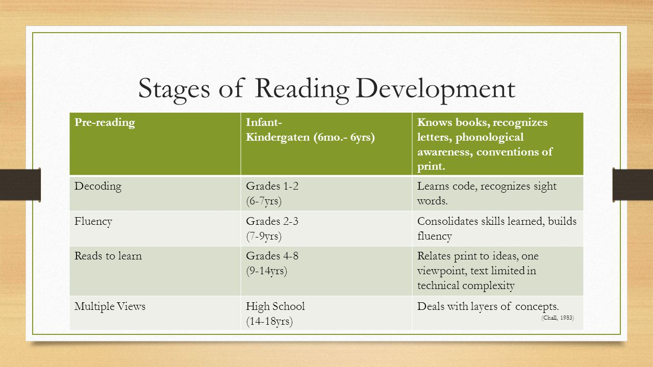 Stages of Reading Development Pre-readingInfant- Kindergaten (6mo.- 6yrs) Knows books, recognizes letters, phonological awareness, conventions of print.