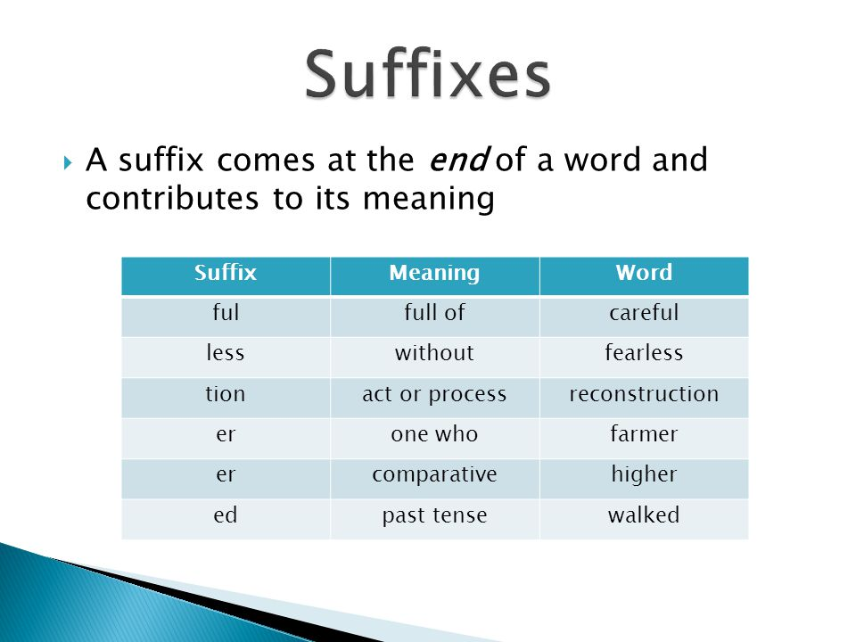  A suffix comes at the end of a word and contributes to its meaning SuffixMeaningWord fulfull ofcareful lesswithoutfearless tionact or processreconst