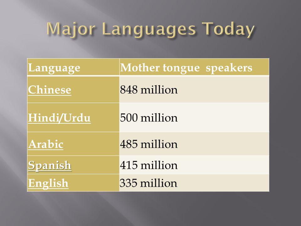LanguageMother tongue speakers Chinese 848 million Hindi/Urdu 500 million Arabic 485 million Spanish 415 million English 335 million