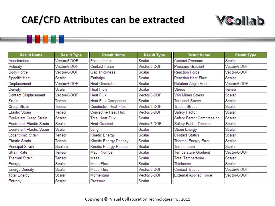 Copyright © Visual Collaboration Technologies Inc. 2011 CAE/CFD Attributes can be extracted
