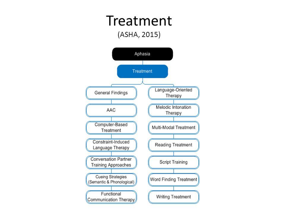 Treatment (ASHA, 2015)