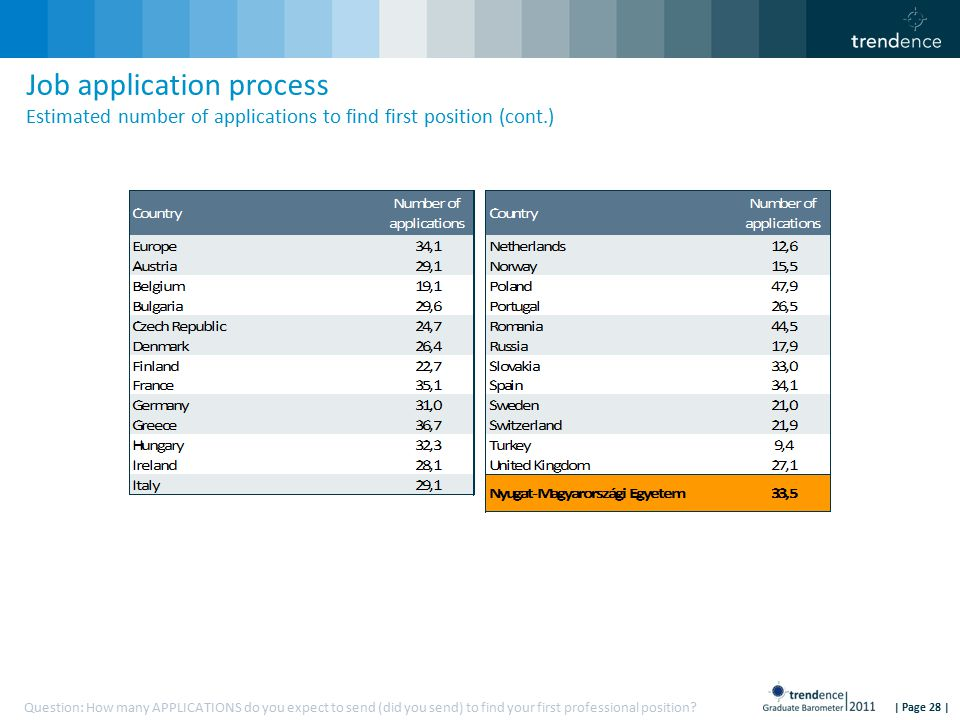 | Page 28 | Job application process Estimated number of applications to find first position (cont.) Question: How many APPLICATIONS do you expect to send (did you send) to find your first professional position?