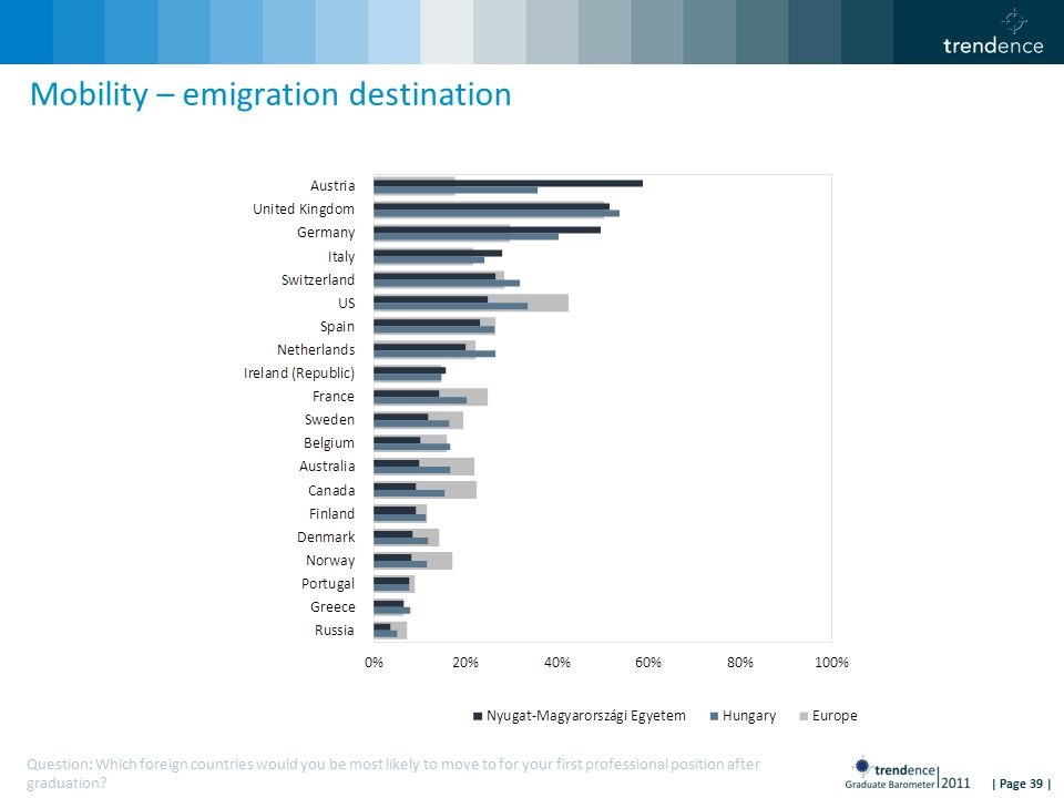 | Page 39 | Mobility – emigration destination Question: Which foreign countries would you be most likely to move to for your first professional position after graduation?