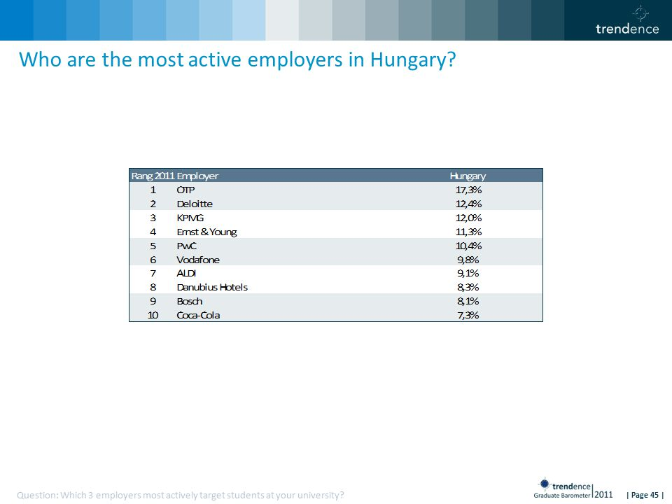| Page 45 | Who are the most active employers in Hungary.