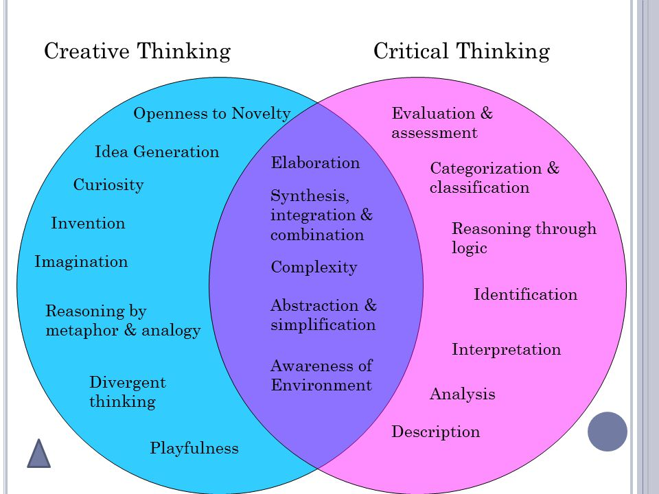 What Assignments/ Pedagogies Promote Creative Thinking?