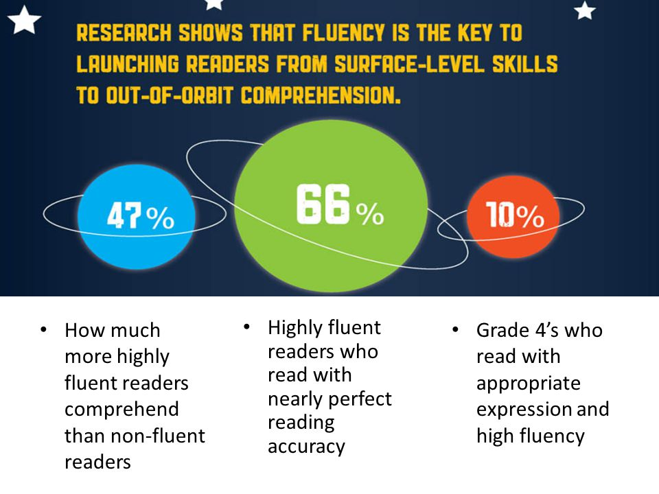 How much more highly fluent readers comprehend than non-fluent readers Highly fluent readers who read with nearly perfect reading accuracy Grade 4's who read with appropriate expression and high fluency