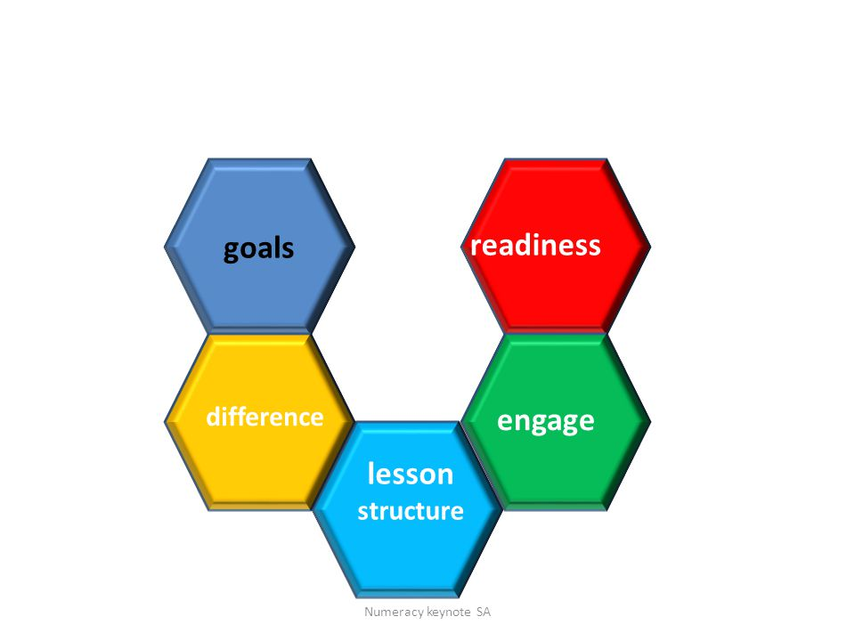 goals lesson structure readiness engage difference