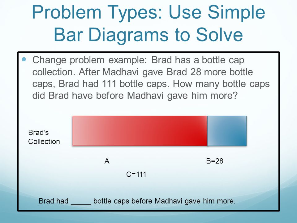 Problem Types: Use Simple Bar Diagrams to Solve Change problem example: Brad has a bottle cap collection.