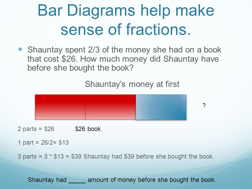 Bar Diagrams help make sense of fractions.