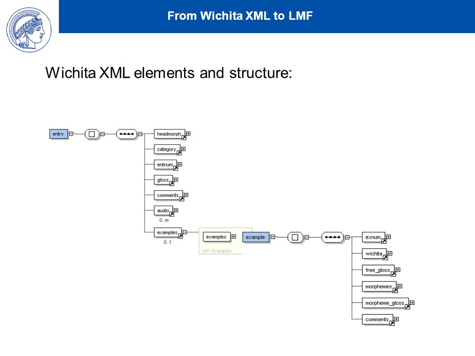 From Wichita XML to LMF Wichita XML elements and structure: