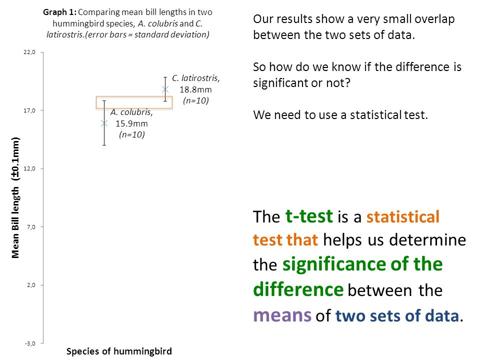 Our results show a very small overlap between the two sets of data. So how do we know if the difference is significant or not? We need to use a statis