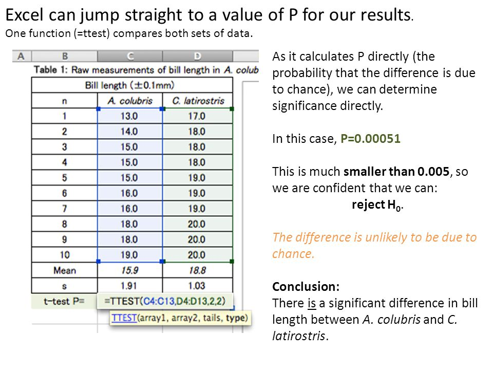 Excel can jump straight to a value of P for our results. One function (=ttest) compares both sets of data. As it calculates P directly (the probabilit