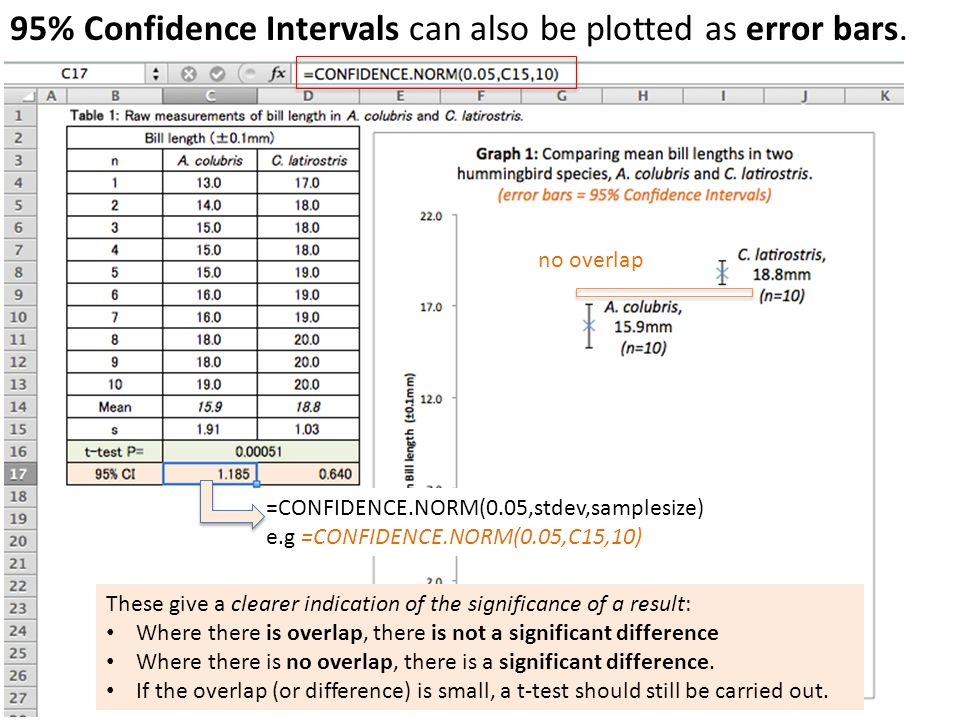 95% Confidence Intervals can also be plotted as error bars.