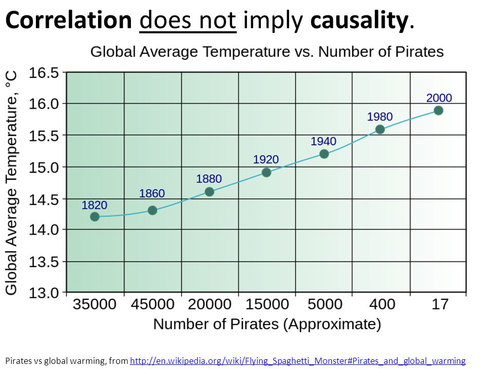 Correlation does not imply causality. Pirates vs global warming, from http://en.wikipedia.org/wiki/Flying_Spaghetti_Monster#Pirates_and_global_warming