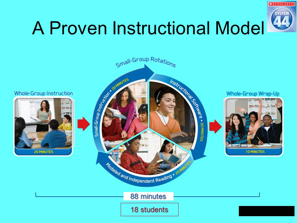 A Proven Instructional Model 88 minutes 18 students