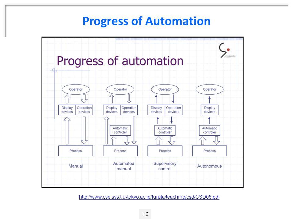 Progress of Automation 10 http://www.cse.sys.t.u-tokyo.ac.jp/furuta/teaching/csd/CSD06.pdf