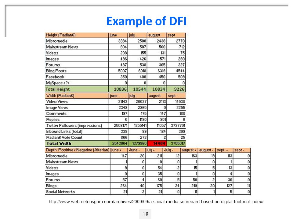 Example of DFI 18 http://www.webmetricsguru.com/archives/2009/09/a-social-media-scorecard-based-on-digital-footprint-index/
