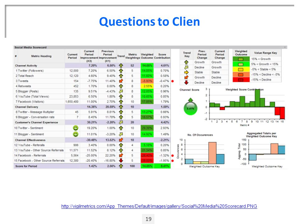 Questions to Clien 19 http://vigilmetrics.com/App_Themes/Default/images/gallery/Social%20Media%20Scorecard.PNG