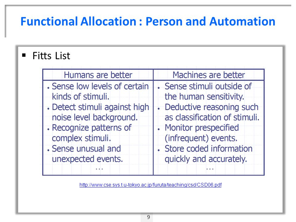 Functional Allocation : Person and Automation 9  Fitts List http://www.cse.sys.t.u-tokyo.ac.jp/furuta/teaching/csd/CSD06.pdf