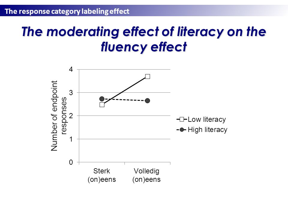 The response category labeling effect The moderating effect of literacy on the fluency effect