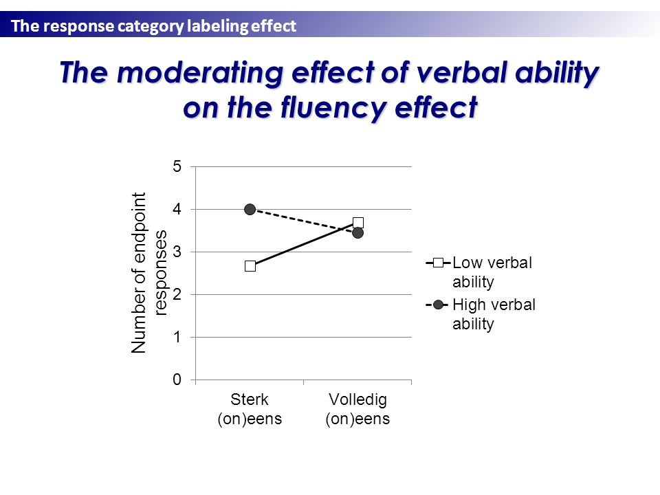 The response category labeling effect The moderating effect of verbal ability on the fluency effect