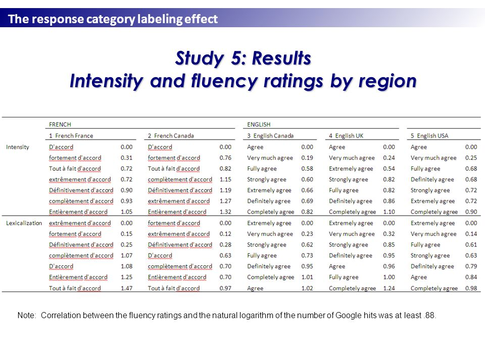 The response category labeling effect Study 5: Results Intensity and fluency ratings by region Note: Correlation between the fluency ratings and the natural logarithm of the number of Google hits was at least.88.