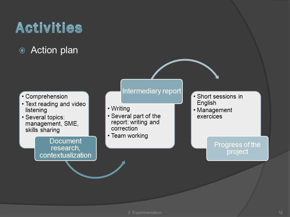  Action plan Comprehension Text reading and video listening Several topics: management, SME, skills sharing Document research, contextualization Writing Several part of the report: writing and correction Team working Intermediary report Short sessions in English Management exercices Progress of the project 122.