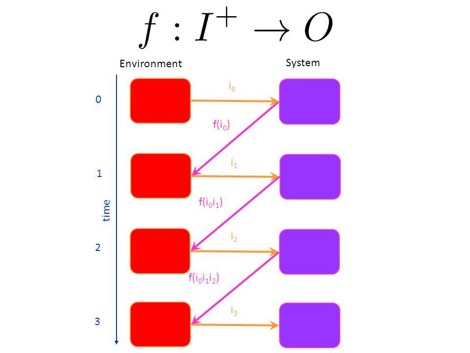 Environment System i0i0 i1i1 i2i2 i3i3 f(i 0 ) f(i 0 i 1 ) f(i 0 i 1 i 2 ) 0 1 2 3 time