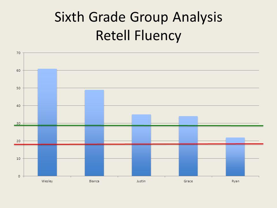 Sixth Grade Group Analysis Retell Fluency