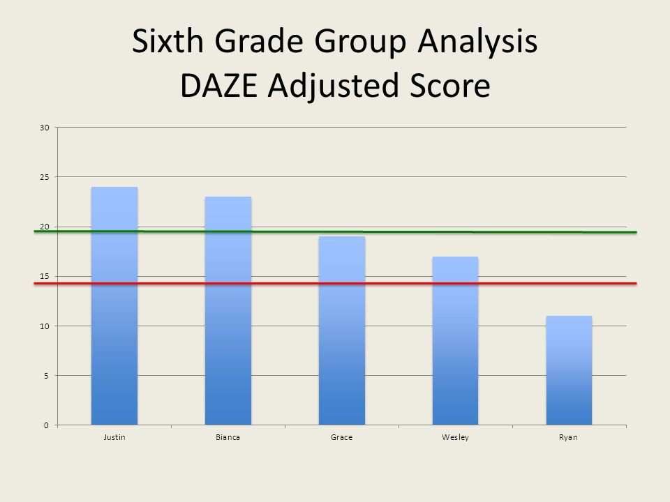 Sixth Grade Group Analysis DAZE Adjusted Score