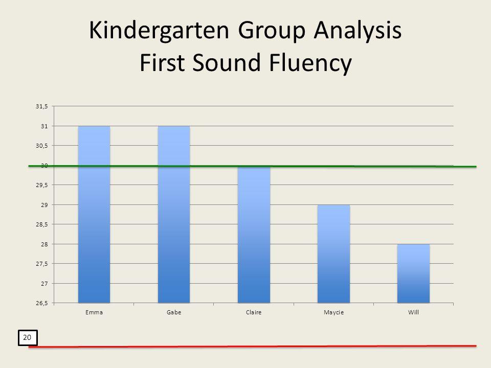 Kindergarten Group Analysis First Sound Fluency 20