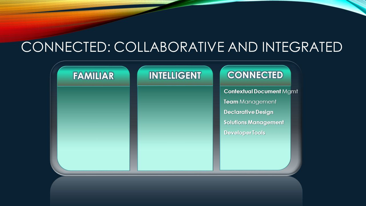 CONNECTED: COLLABORATIVE AND INTEGRATED Contextual Document Mgmt Team Management Declarative Design Solutions Management Developer Tools