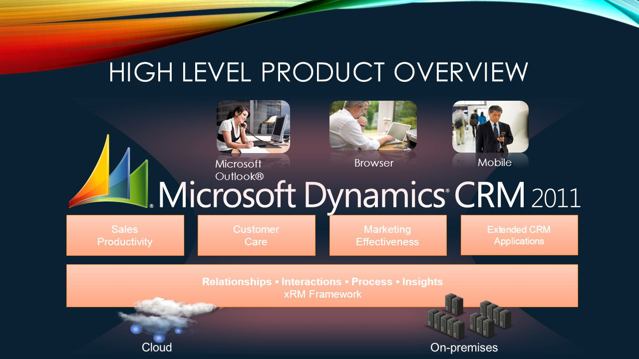 Sales Productivity Customer Care Marketing Effectiveness Extended CRM Applications Relationships Interactions Process Insights xRM Framework Microsoft Outlook® Browser Mobile HIGH LEVEL PRODUCT OVERVIEW