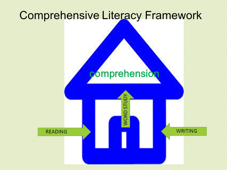 Comprehensive Literacy Framework comprehension WRITING READING WORD STUDY