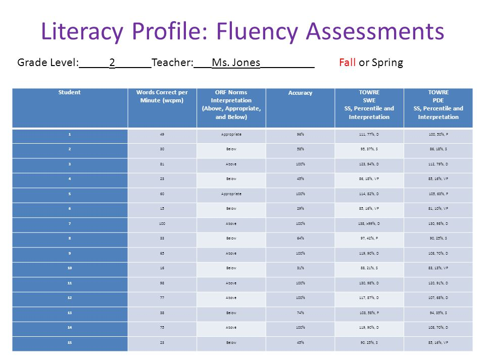 Literacy Profile: Fluency Assessments Grade Level:_____2______Teacher:___Ms. Jones_________ Fall or Spring Student Words Correct per Minute (wcpm) ORF